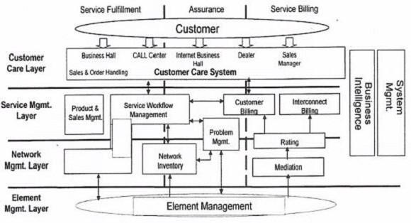 دیپروتد نمودار معماری کسب وکار در فضای شهر الکترونیکی و در تعامل با مشتری - شهروند