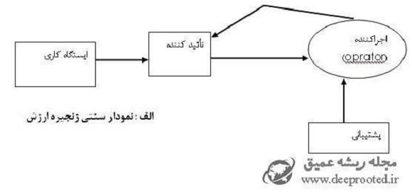 دیپروتد نمودار سنتی زنجیره ارزش