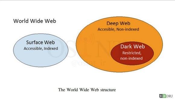 تفاوت دیپ وب و دارک وب