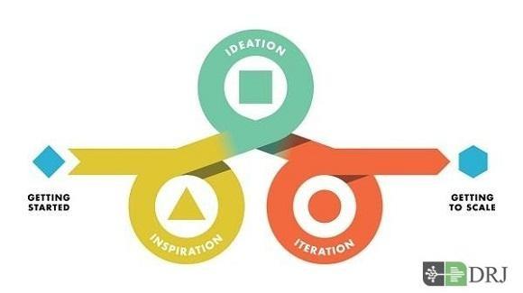 آموزش آنلاین مبانی تفکر طراحی در کسب و کار