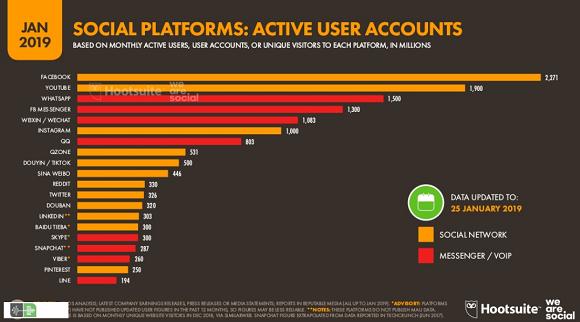 انتشار فهرست محبوب ترین شبکه های اجتماعی
