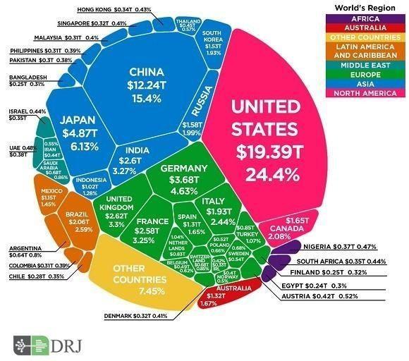 برترین های اقتصاد جهانی